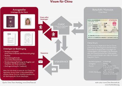 China Tours Infografik für China-Visum