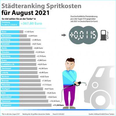 Städteranking der Spritkosten für August 2021.  (© infoRoad GmbH / Clever Tanken)
