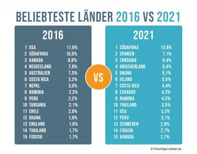 Statistik-Beliebteste-Länder-2016-2021