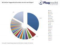 Flugrecht-Umfrage