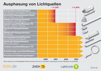 Licht.de hat gemeinsam mit dem ZVEH und Lightcycle eine Kurzinformation erstellt.