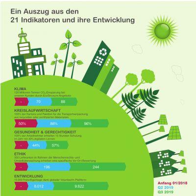 Schneider Sustainability Impact 2018-2020 ist seinem Ziel voraus