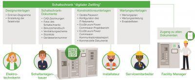 Das Digital Logbook ist Teil des EcoStruxure Facility Expert von Schneider Electric.