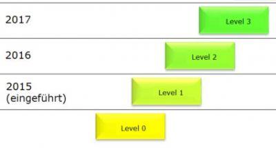 Level-Entwicklung