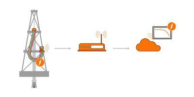 Der Smarte Service Loop von LAPP berechnet, wann es Zeit ist, das Kabel auszutauschen
