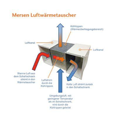 Idealer Lösung zur Kühlung für industrielle Schaltschränke