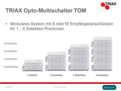 Aufsteckmechanismus des Opto-Multischalters SwitchMaster TOM für bis zu vier Sat-Positionen.