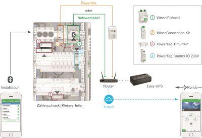 Schneider Electric: Effizienz in der Energieverteilung 4.0.