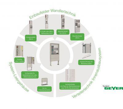 Anbindung ans öffentliche Netz durch Wandlertechnik von Schneider Electric.
