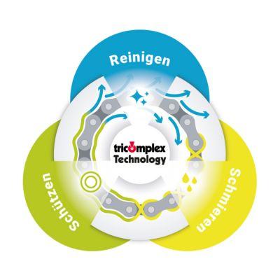 innotech bietet nachhaltige und innovative Produktlösungen mit der tricomplex-Technology® und der innofluid® Additiv-Technik!