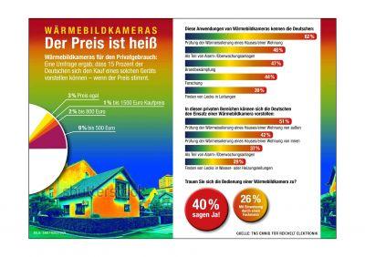 15 Prozent der Deutschen können sich den Kauf einer Wärmebildkamera vorstellen - zum richtigen Preis.