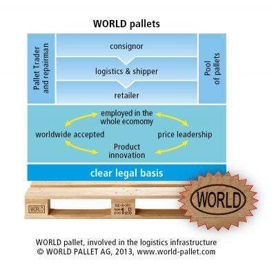 WORLD Palletten, eingebunden in die Logistik-Infrastruktur