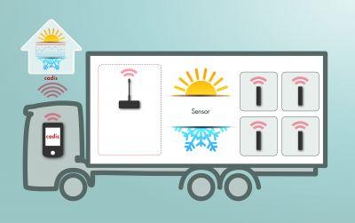 Temperaturüberwachung mittels Funksensoren