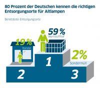 Aktuelle KANTAR Umfrage: 80 Prozent der Deutschen kennen die richtigen Entsorgungsorte für Altlampen