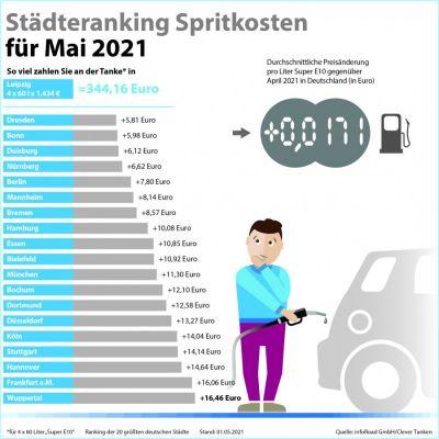 Städteranking der Spritkosten für Mai 2021.  (© infoRoad GmbH / Clever Tanken)