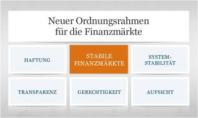 Finanzmarktregulierung als Risikofaktor für Energieunternehmen (Quelle: Bundesfinanzministerium)