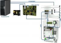 EMH präsentiert auf der ZMP eine Lösung zur regelkonformen Befundprüfung von SMGw-Installationen.