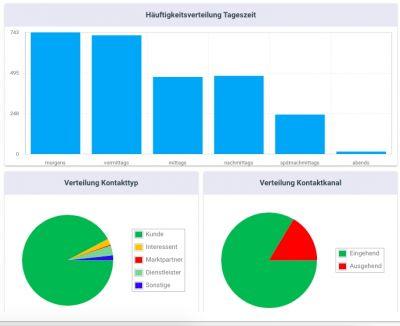 """Der """"kontakttracker"""" ermöglicht EVUs auch ohne CRM-System eine schnelle Erfassung und Analyse der Kunden-/Interessentenkontakte."""
