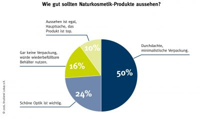 Umfrage zu Erwartungen von Verbrauchern an Naturkosmetikhersteller