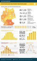 Photovoltaik 2016: Das Wichtigste auf einen Blick
