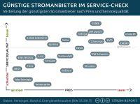 Strom Report 2017: Preis-Service-Ranking der günstigsten Stromanbieter