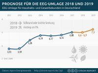 Strom Report: Prognose zur Strompreisentwicklung 2018