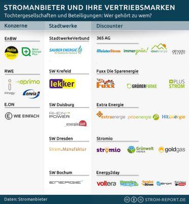 Stromanbieter und ihre Marken: Tochtergesellschaften und Beteiligungen. (Strom-Report.de)