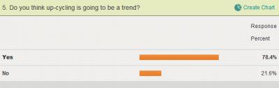 Für mehr als 78% ist Upcycling bereits ein Trend...