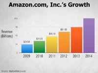 Amazon Wachstum