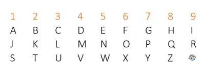 Numerologie - Lehre der Zahlen copyright: gabegottes.ch