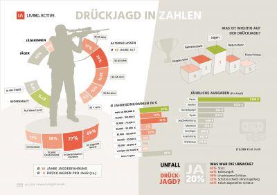 Infografik Drückjagd