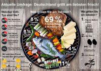 Frisch gegrillt ist halb gewonnen: Deutsche setzen beim Grillen auf Frische