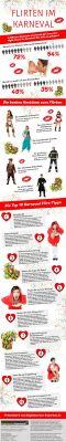 Karnevals Infografik zweigt alle wesentlichen Infos zum Karneval 2013
