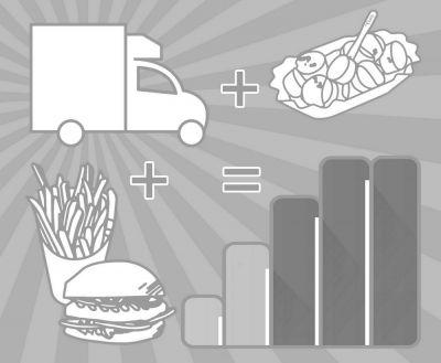 Food Truck Umsatz