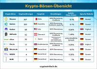 169 Kryptobörsen: leicht verständlich erklärt und kategorisiert