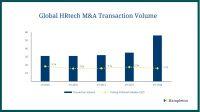 Hampleton Partners Analyse: Für 2018 ergab sich ein ausgewiesener Transaktionswert von insgesamt 2,3 Mrd USD bei HR-Tech