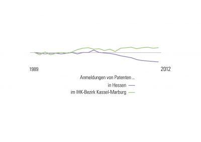Vergleich Patentanmeldungen 1989 bis 2012