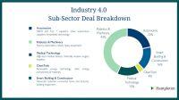 Aktueller M&A-DACH-Report: Industrie 4.0 nicht mehr nur Buzzword sondern Realität