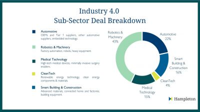 Hampleton Partners Industrie 4.0 DACH-Report - Deals in den einzelnen Sub-Sektoren
