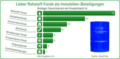 Das Schwarze Gold führt: Rohstoff-Fonds liegen noch vor Immobilienfonds in der Anlegergunst