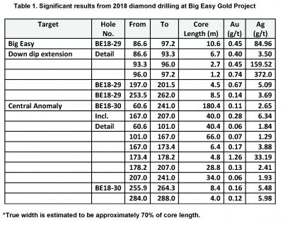 Significant results from 2018 diamond drilling at Big Easy Gold Project