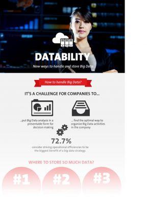 dataglobal unterstützt Datability - Infografik (Quelle: CeBIT-Blog)