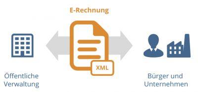 cit fordert, die E-Rechnung in der Verwaltung in beide Richtungen anzubieten.