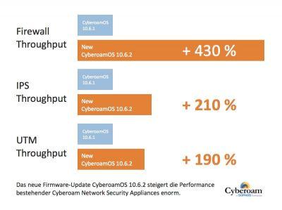 Mit dem neuen Cyberoam Firmware-Update wird die Performance erheblich gesteigert.