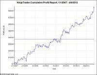 Gewinnbrigendes Handelssystem von MSA-Systems