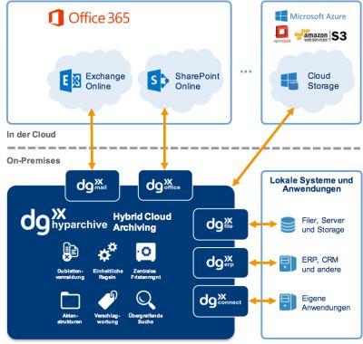 dg hyparchive von dataglobal ist eine übergreifende Lösung zur Archivierung von Cloud- und On-Premises Daten