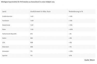 Der deutsche Markt für ITK-Exporte befindet sich im Aufwind.