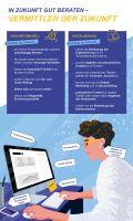 Digitalisierung: Wie Versicherungsvermittler auch in Zukunft gut beraten