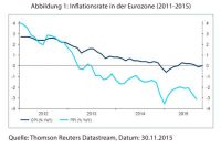 Abbildung 1: Inflationsrate in der Eurozone (2011-2015)