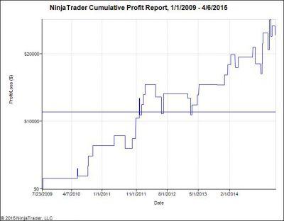 funktionierendes profitables Handelssytem auf den DAX Future - erstellt mit NinjaTrader und wird von uns mit realem Geld gehandelt